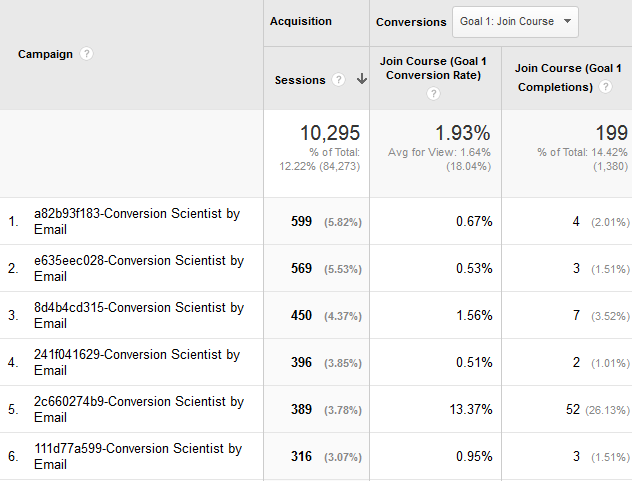 Track your email conversion goals with Google Analytics